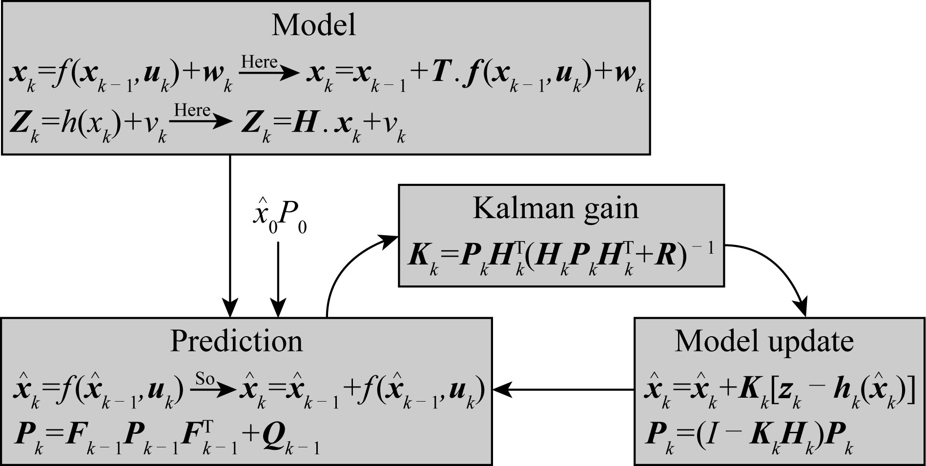 Experimental Evaluation of A New Developed Algorithm for An