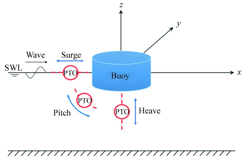 Capture Performance of A Multi-Freedom Wave Energy Converter with